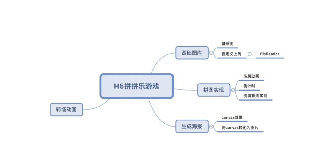 功能模块流程图